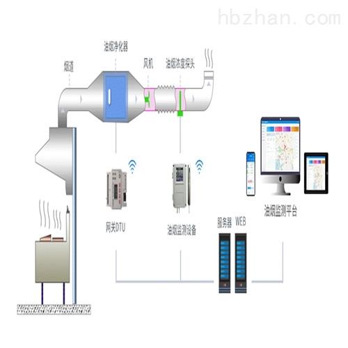 智能油烟在线监测系统 餐饮油烟监测仪
