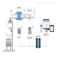食堂油烟排污数据监测 油烟在线监测系统