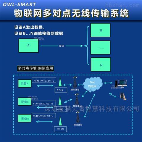 点对点无线传输系统云平台工控数据数据采集