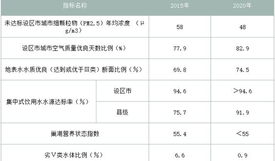 """全力沖刺""""十三五""""目標任務 第二批安徽省環保督察完成2市入駐"""