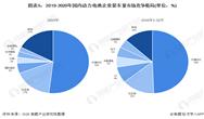 2020年中國動力鋰電池行業市場現狀與競爭格局分析 寧德時代穩居第一位