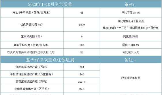 河北:60632家涉气企业纳入减排清单 对3.6万家展开绩效评价