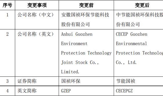 """國禎環保股權交易一波接一波 """"三峽系""""減持時間過半"""