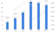 2020年中國新能源汽車行業市場現狀和發展前景預測 2026年銷售量將達280萬輛左右