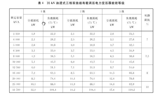 三部门发文:2021年6月起,新采购变压器应为高效节能变压器