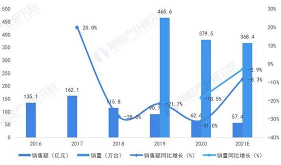2020年中国空气净化器行业市场现状与发展趋势分析 线上渠道成为行业主流【组图】
