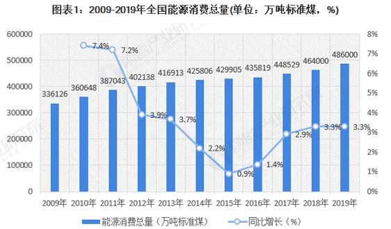 2020年中国节能服务行业市场现状及发展趋势分析 行业接近饱和、发展速度将放缓