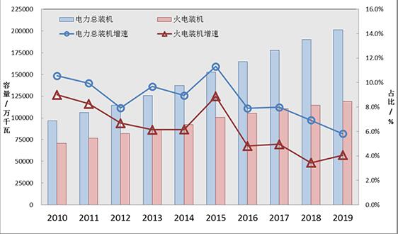 环境部评估中心发布《2020年度火电行业环境评估报告》