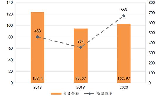 2020年土壤修復行業發展報告(工程篇)