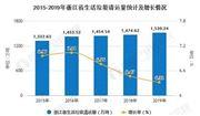 2020年浙江省生活垃圾處理行業市場現狀及發展前景分析
