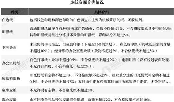 2020年中国废纸回收行业市场现状及发展趋势分析 废纸原料紧缺问题将长期存在