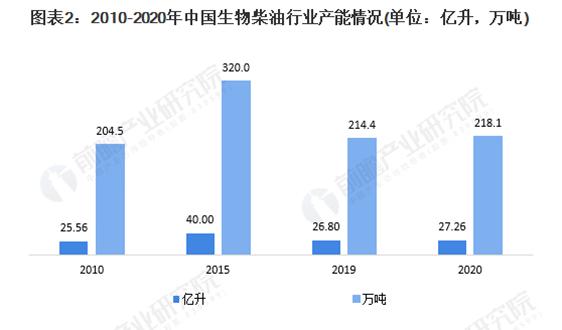 2020年中國生物柴油行業供給現狀分析 歐盟需求推動國內產能、產量雙雙增長