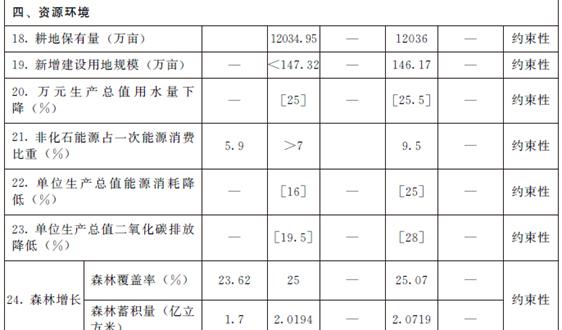 河南省国民经济和社会发展第十四个五年规划和二〇三五年远景目标纲要
