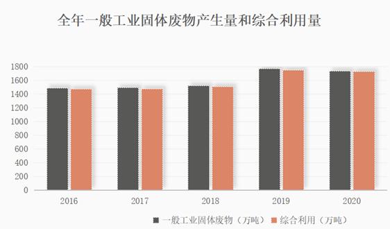 天津:截至2020年底,全市共有危险废物持证单位35家