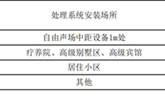 东莞市《餐厨、果蔬垃圾绿色循环处理技术规范》征求意见