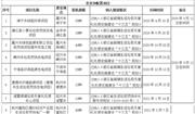 关于浙江省2021年拟申请中央补贴生物质发电项目名单的公示