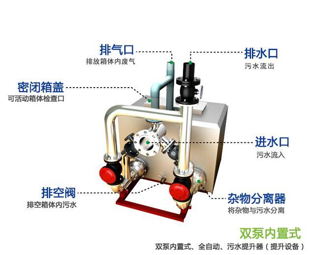 一体化污水提升设备结构图