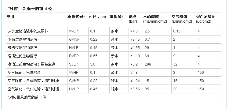 Millipore PVDF过滤膜直径25mm孔径0.45um货号HVLP02500