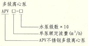 AVP离心泵型号意义