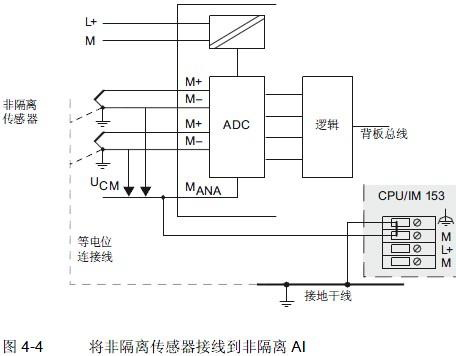 [转载]西门子S7-300模块使用探讨(功能模块、开关量和模拟量模块)