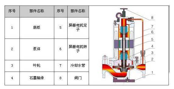 无密封离心泵结构图