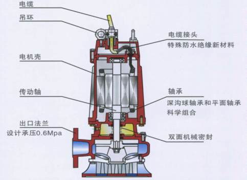 220V潜水排污泵结构图