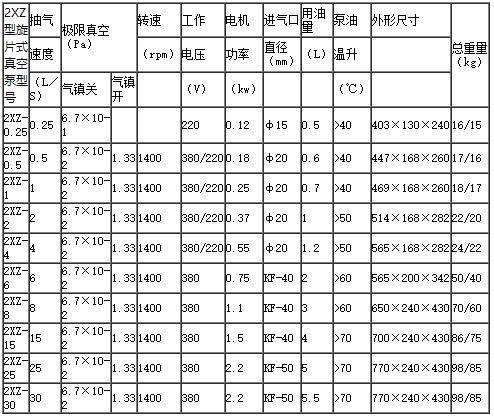 2XZ真空泵参数表