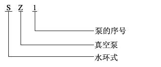 SZ真空泵型号意义