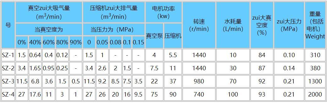 SZ真空泵参数表