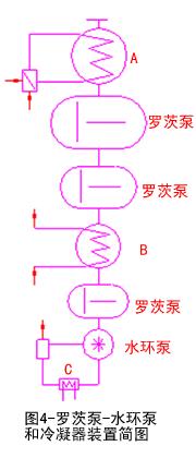 图4罗茨泵-水环泵和冷凝器装置简图