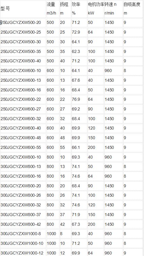 真空自吸排污泵参数表