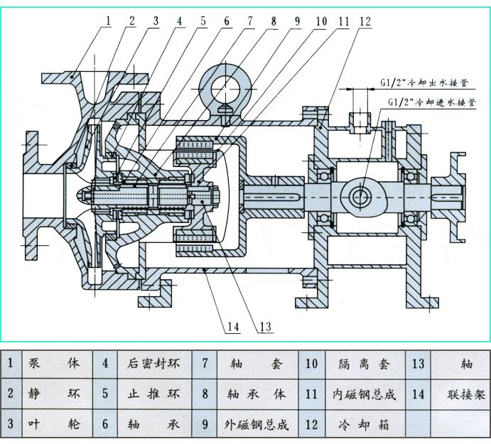 高温磁力泵结构图