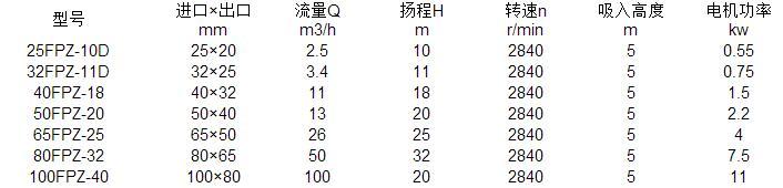 FPZ自吸泵参数表