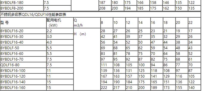 多級熱水泵參數