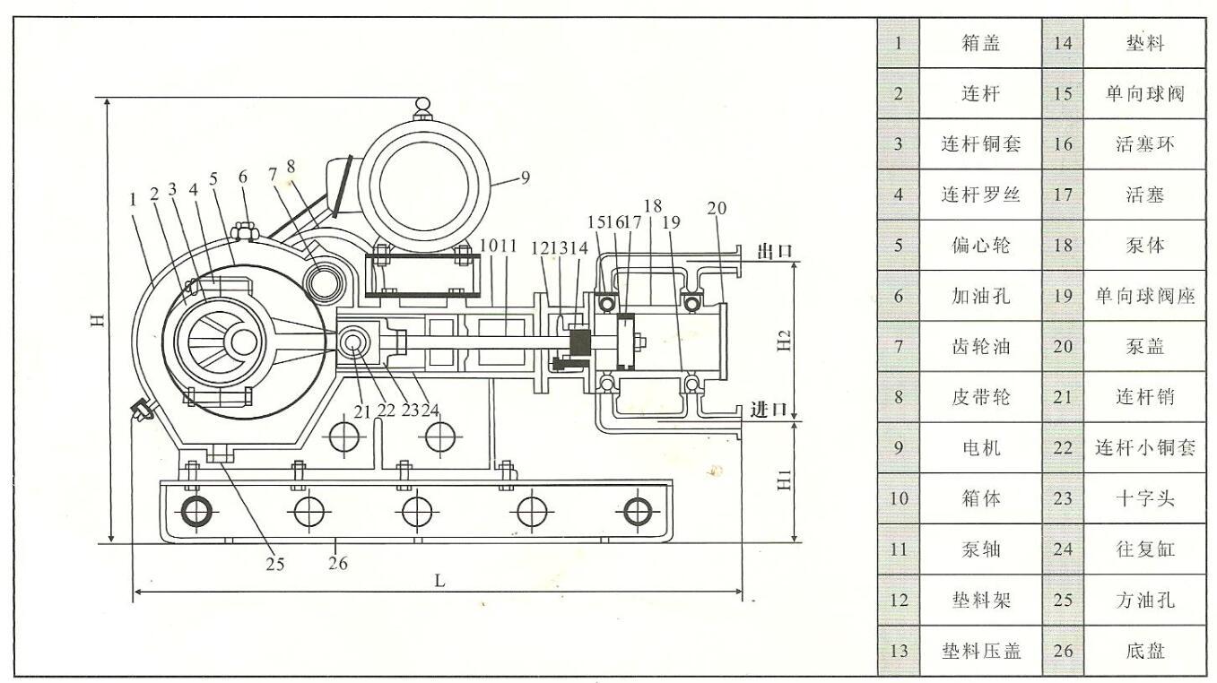 耐高温往复泵参数