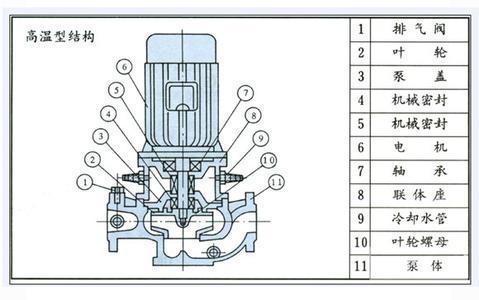 高溫管道油泵結構圖