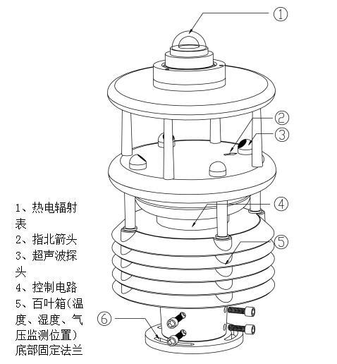 七要素气象传感器【2021全新传感器】七参数气象监测传感器