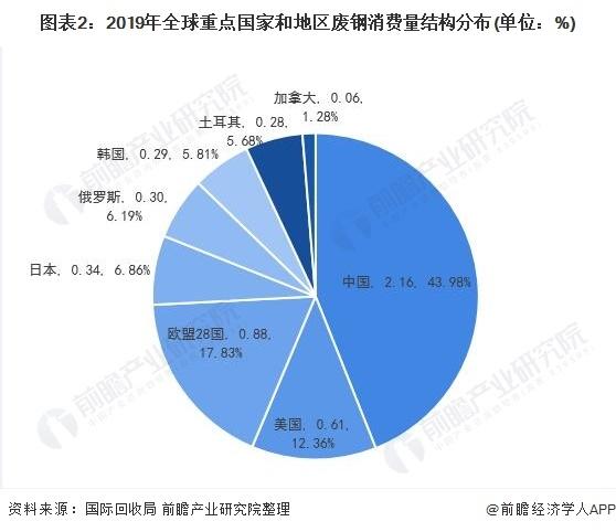 图表2:2019年全球重点国度和地域废钢消费量布局漫衍(单元:%)