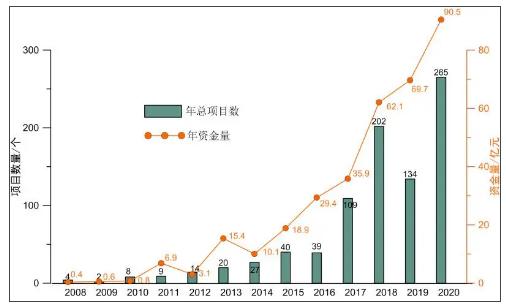 网投平台:2020年土壤修复行业发展评述及2021年发