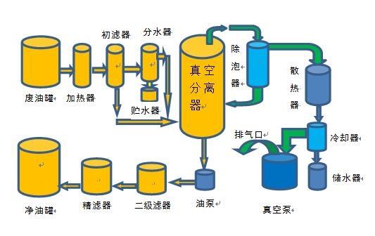 润滑油滤油机原理