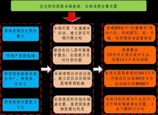 """雄安新区建设""""无废城市""""推动京津冀协同发展"""