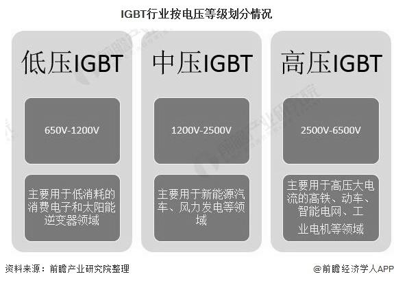 一文了解2020年中国新能源汽车IGBT行业市场现状、