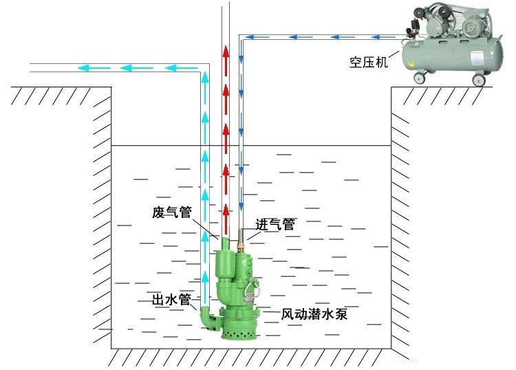 矿用风动潜水泵安装图