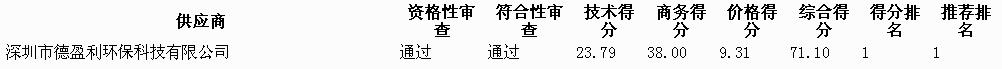 广东河源江东新区市容环卫一体化项目《城东(含河紫路、东环路)》中标结果公告