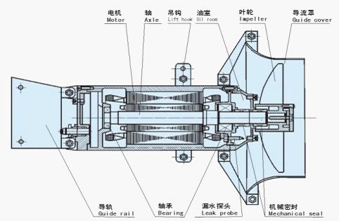 潜水搅拌机结构图