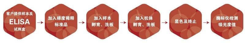 人心型脂肪酸结合蛋白h-FABPELISA试剂盒